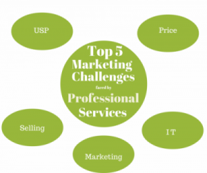 marketing professional service firms