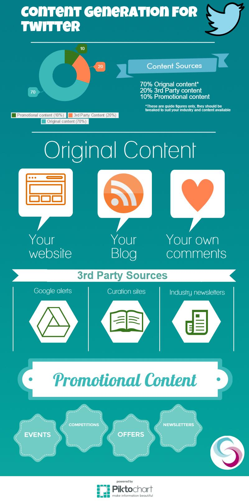 our quick guide to creating twitter content
