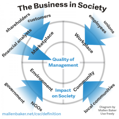 Why have a CSR policy, corporate social responsibility