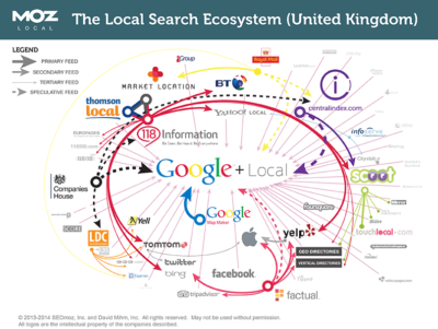 How to use local search Guide from Marketing Agency, Worthing, West Sussex