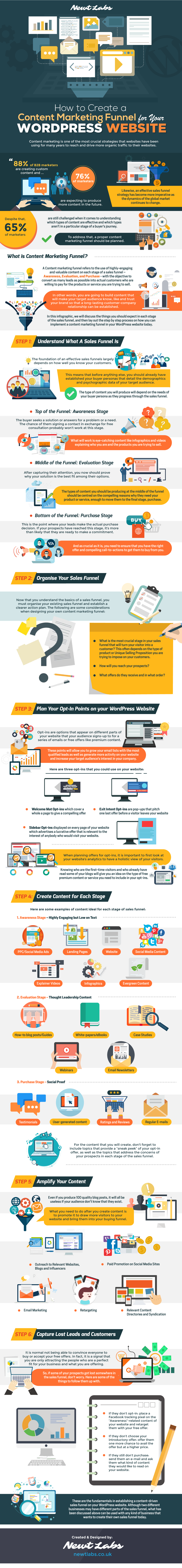How to Create a Content Marketing Funnel for Your WordPress Website (Infographic)
