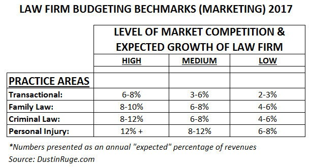 setting a marketing budget